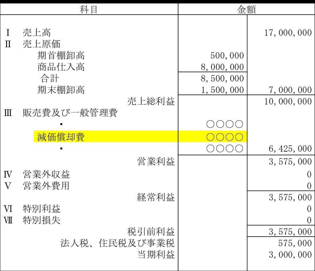 法 減価 償却 定額