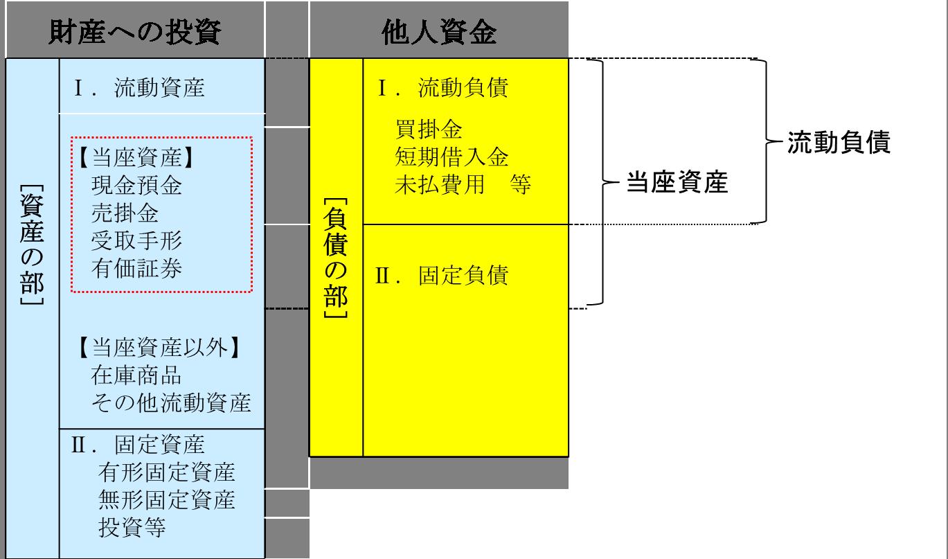 当座比率: 江戸川区の税理士|池田経営会計事務所は経営の