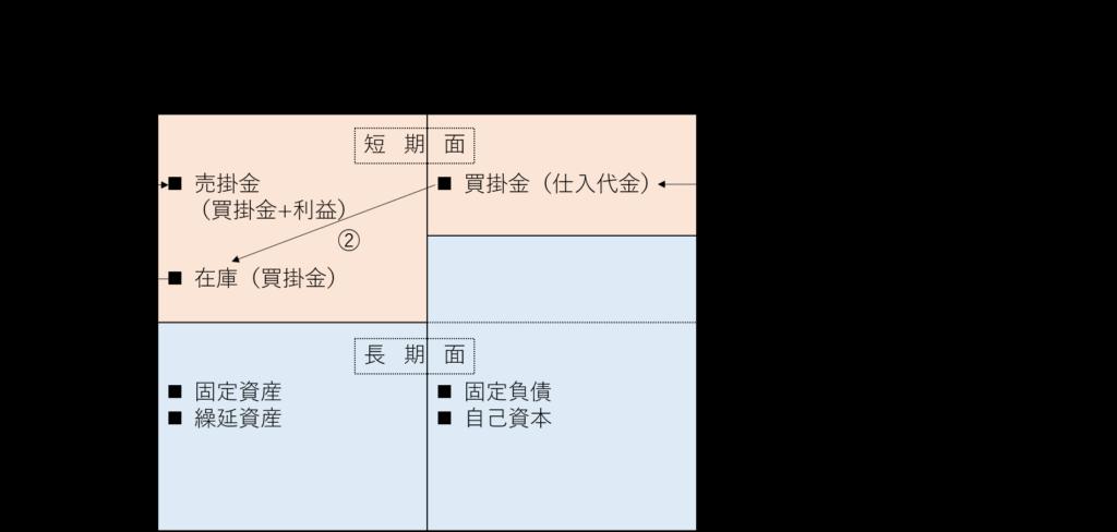 運転資金の発生プロセス